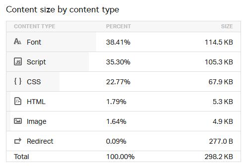 Pingdom Tools - Tiempo de carga por tipo de contenido